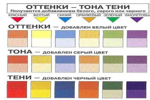 Cara mendapatkan warna: campurkan cat dengan warna putih, kelabu atau hitam