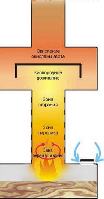 Общая принципиальная схема работы печек на отработанном масле