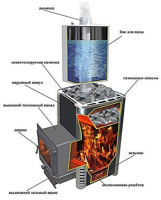 In einem solchen Ofen, zwei Heizungen - ein externer belüfteter und innerer, aufnehmender Erwärmung von Verbrennungsprodukten