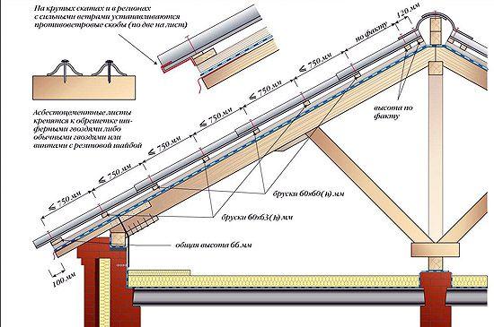 Kuinka tehdä liuskekivi (kaavio)