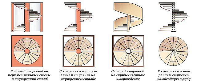 A csavar lépcsők tipikus változatossága