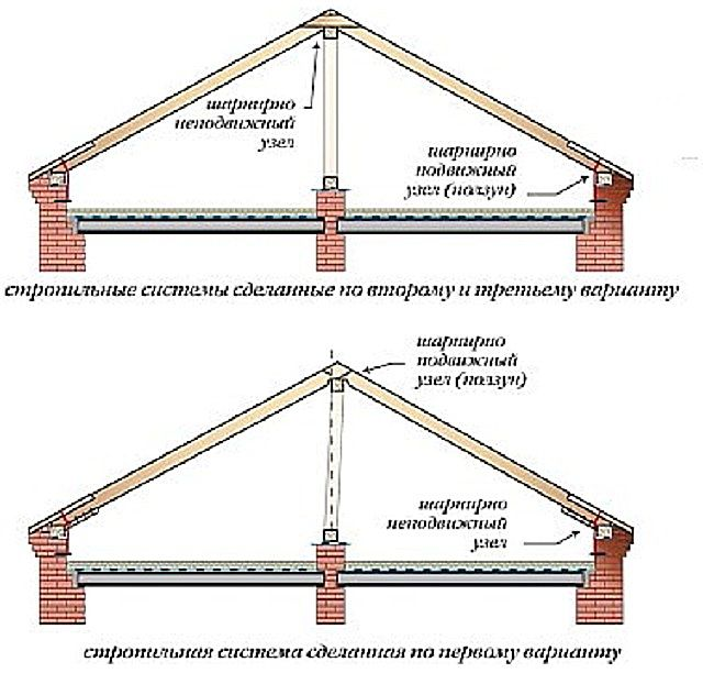 Atap yang dibuat oleh lengan