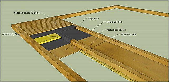 Esquema de marco estructural aproximado