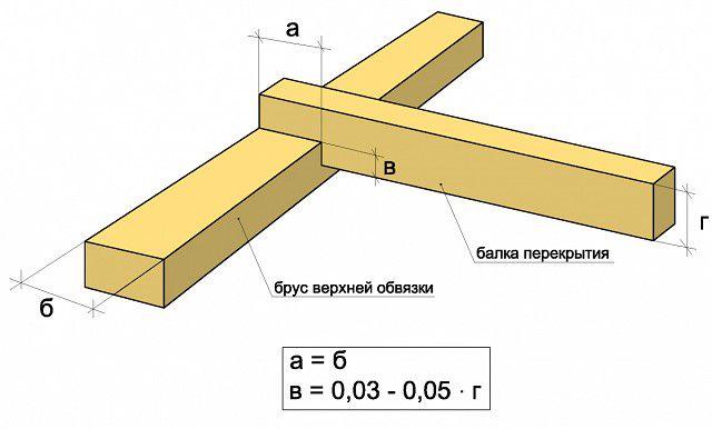 Opciones para cortar las vigas de superposición en la corona superior (Maurylalat)