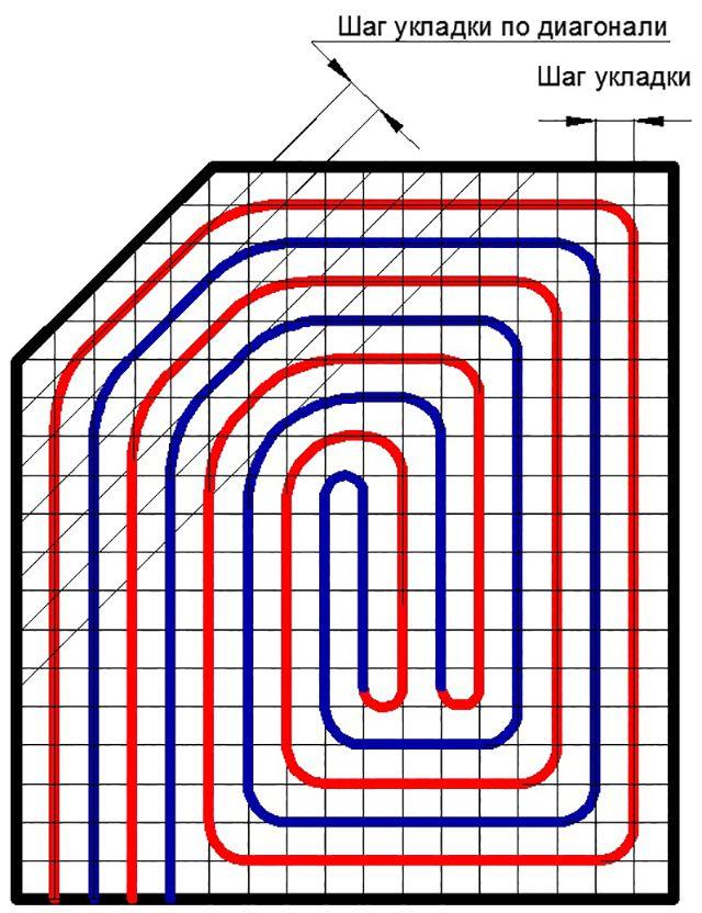 Grafiskt varmt rörläggningssteg som visas