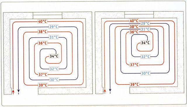 """Läggning av värmekretsen """"snigel"""" med ett konstant steg (vänster) och med variabel naken (höger)"""