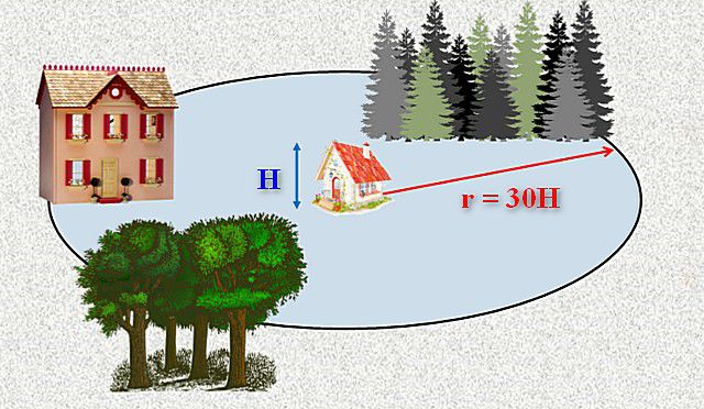 Endast de hinder för vindar beaktas, som ligger från huset inom en viss radie