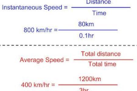 Instantaneous Velocity Formula