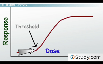 The Dose-Response Curve: Determining Health Effects of ...