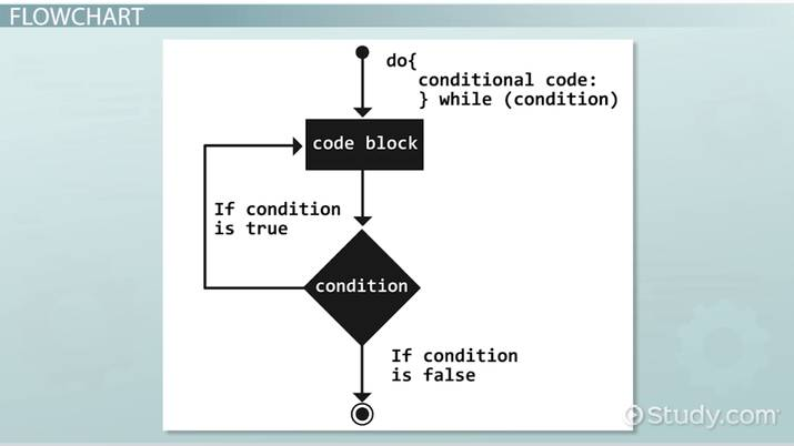 Do While Loop: Definition, Example & Results - Video ...