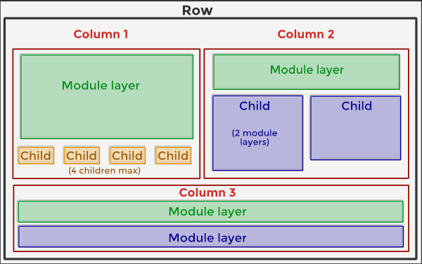BB – Column layouts overview