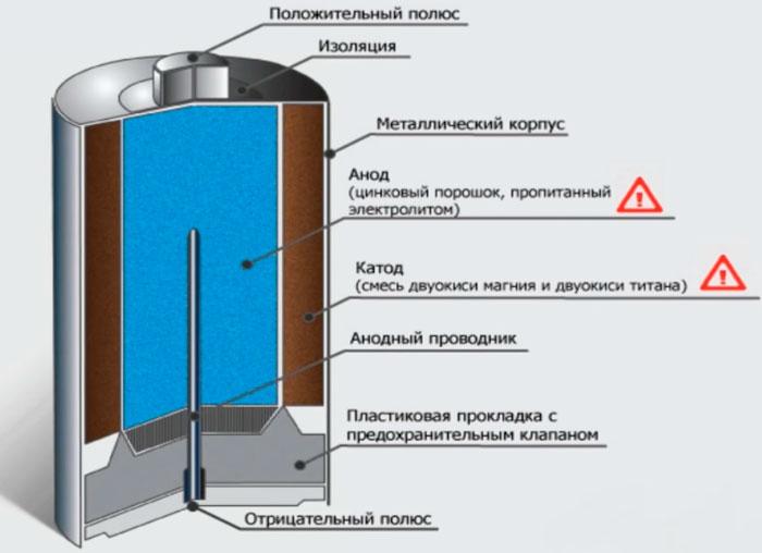Τη σύνθεση της μπαταρίας
