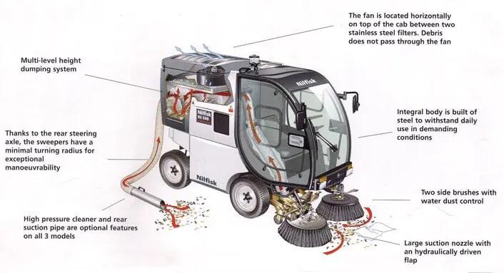 Leaf Mulching Machine