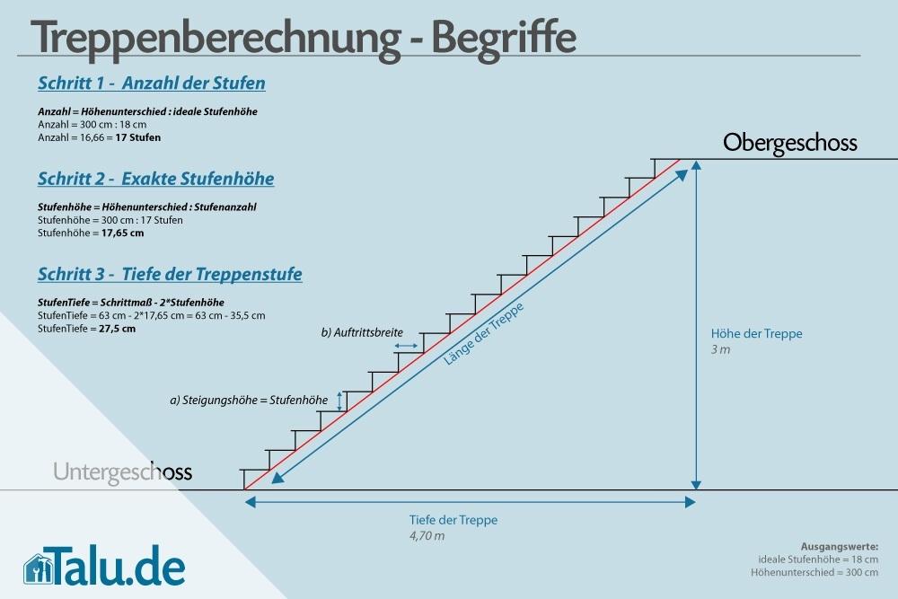 Treppenstufen berechnen - Formeln zur Treppenberechnung - Talu.de