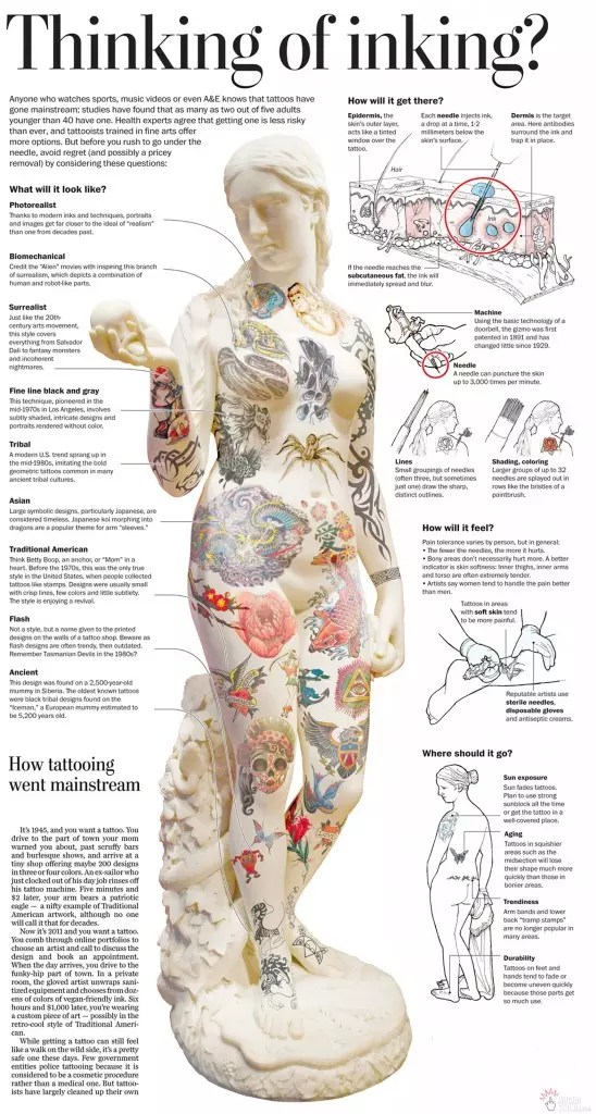 Tattoo Pain Chart — How Much Will It Hurt Ideas And Designs