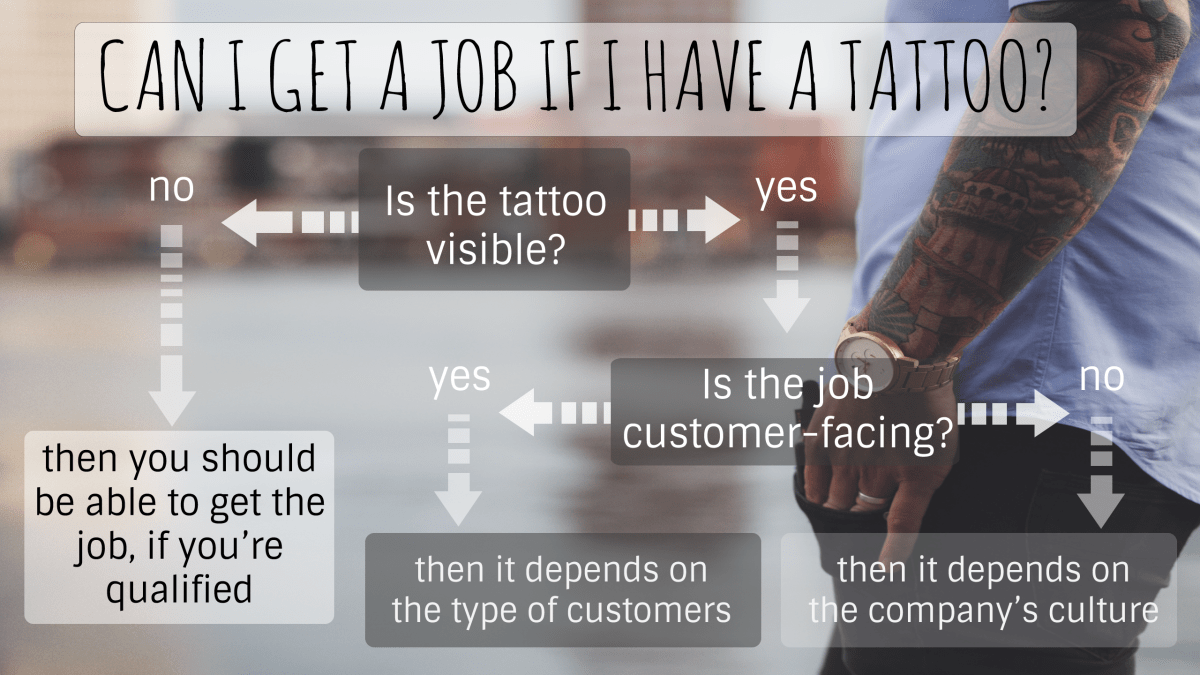 Where Can You Work And Show Your Tattoos Tatring Ideas And Designs
