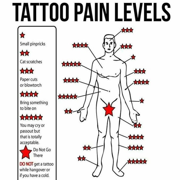 How Much Do Rib Tattoos Hurt How Does The Pain Compare To Ideas And Designs