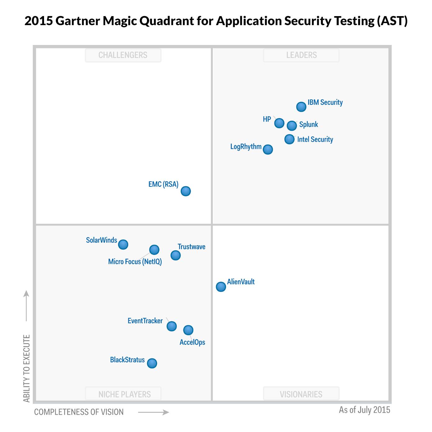 Gartner Security Monitoring Magic Quadrant
