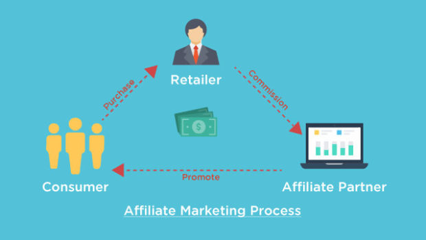 How To Boost Revenue For Your Business With Affiliate