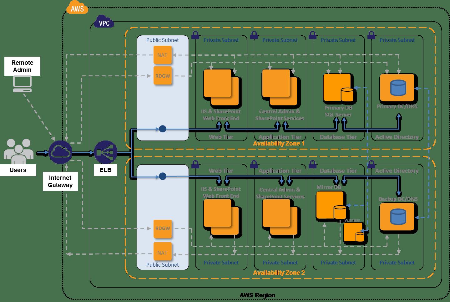 Database Encryption Software