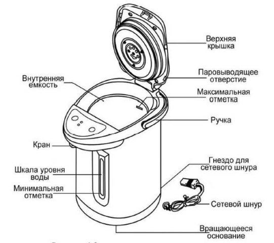 Как работает термопот: принцип работы и инструкция по применению