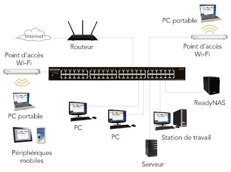 Test du NETGEAR GS348-100EUS Switch Gigabit Ethernet 48 ports