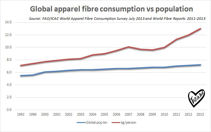 Apparel Chart Demographics Graph