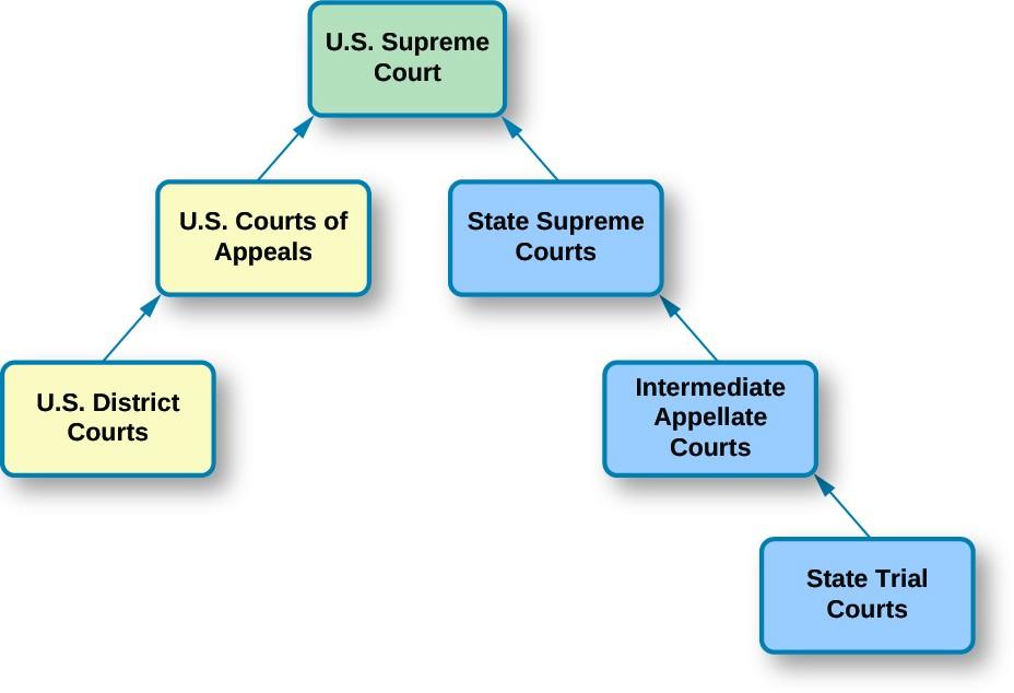 Understanding U S Court System