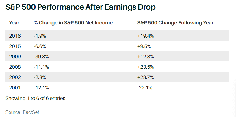 Chart showing S&P 500 earnings by year.