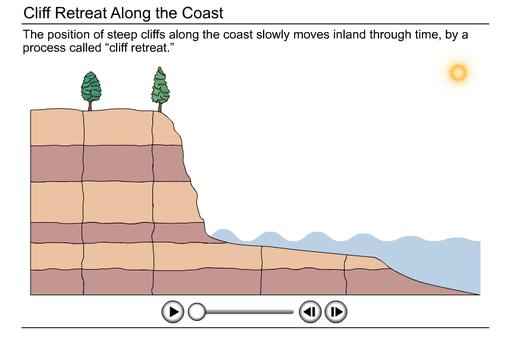 Coastal Erosion Diagram