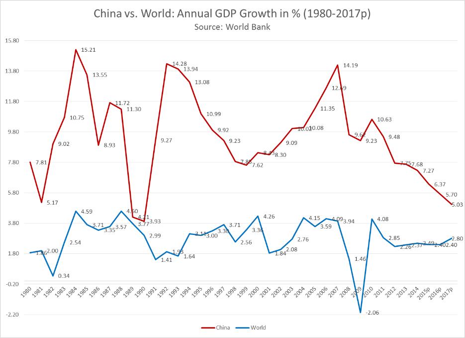 Evaluating China's Economy | The Diplomat