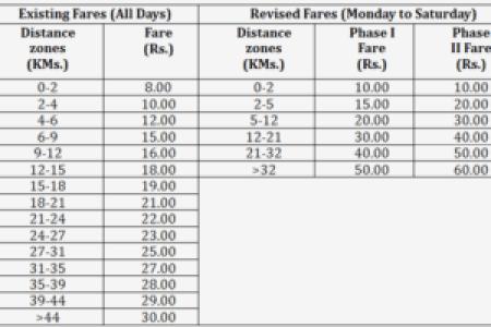 Bangalore metro fare chart new full hd maps locations another delhi metro fare calculator check how much your daily ride will delhi metro dmrc delhi metro fare hike bangalore namma metro launch timetable fare route map altavistaventures Images