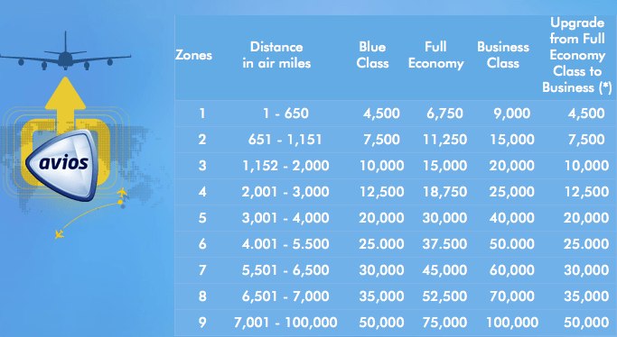 Calculate Distance Route
