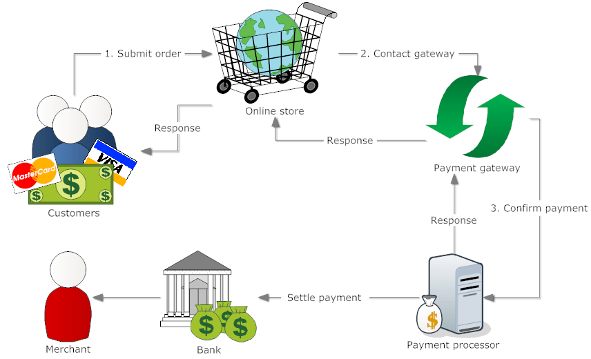 Security Bank Paypal