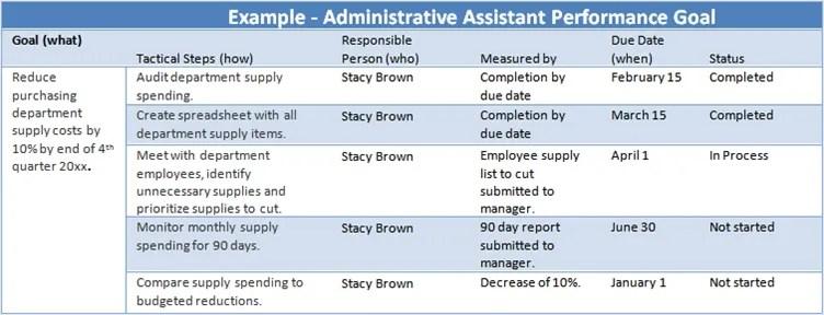 Balanced Scorecard Examples Nursing