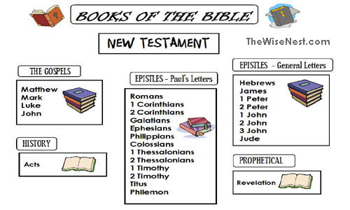 66 Books Bible Coloring Pages
