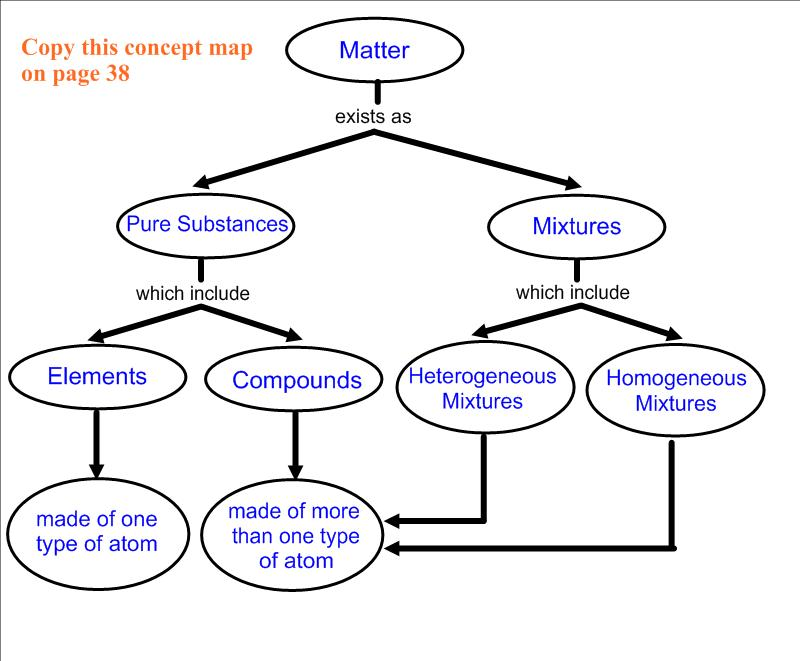 Atoms And Molecules Concept Map