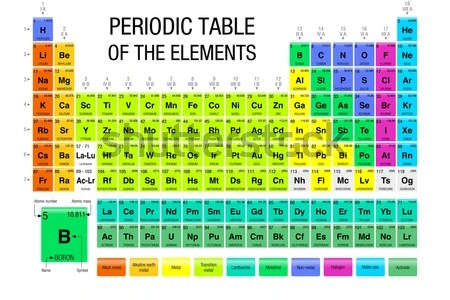 New periodic table of elements how to read iberdiet com new lovely for free for commercial or non commercial projects you re sure to find something that suits your role and circumstances periodic table z element urtaz Image collections