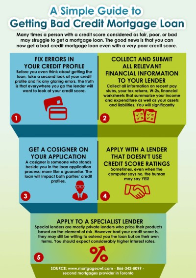 A Simple Guide to Getting Bad Credit Mortgage Loan | Visual.ly