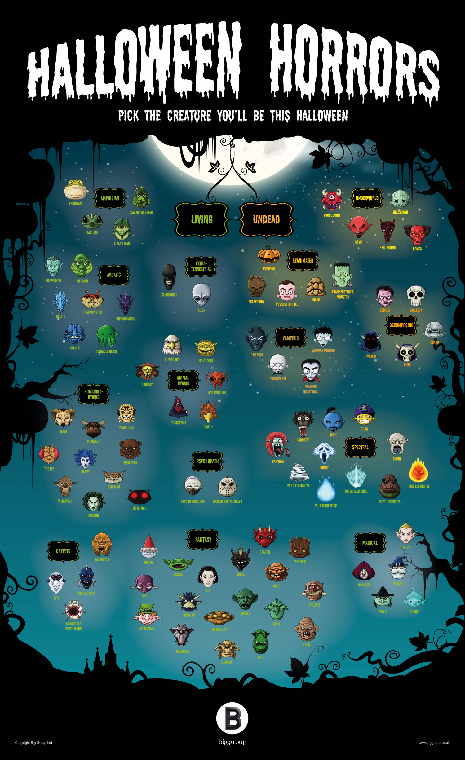Taxonomy Mythical Creatures