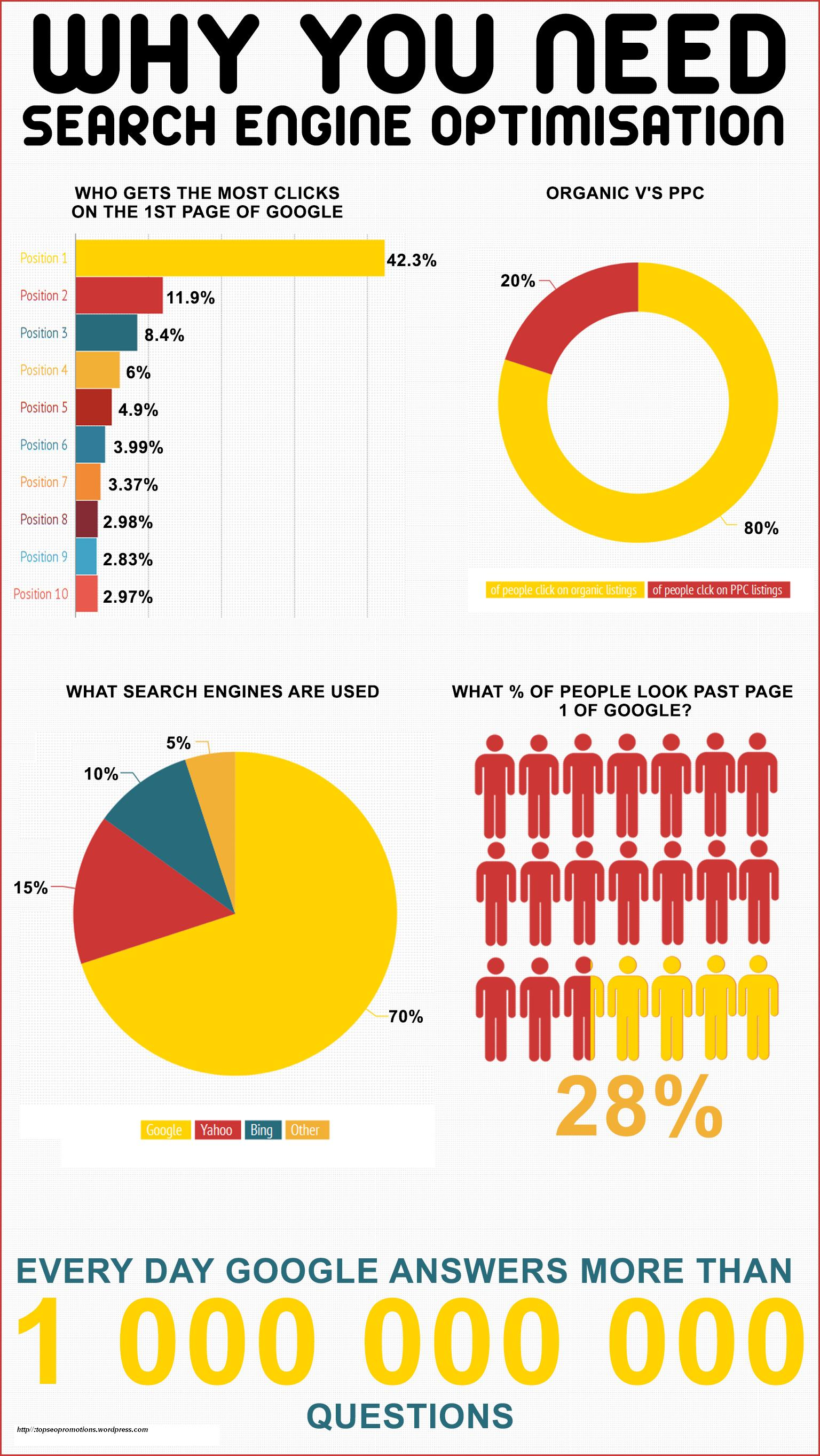 Need Of Search Engine Optimization Visual Ly
