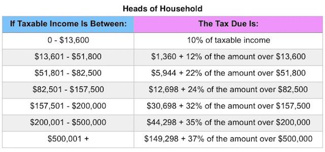 Federal Form 1040 Tax Table 2013