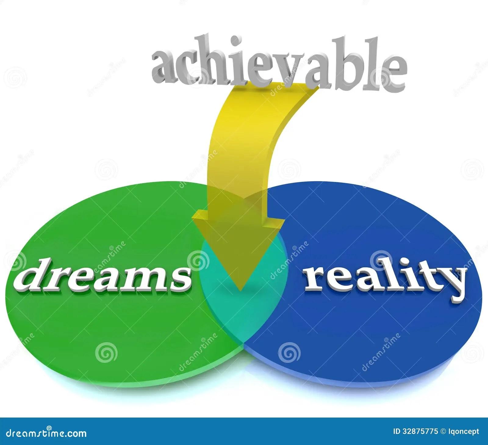 Dreams Vs Reality Venn Diagram Overlapping Achievable