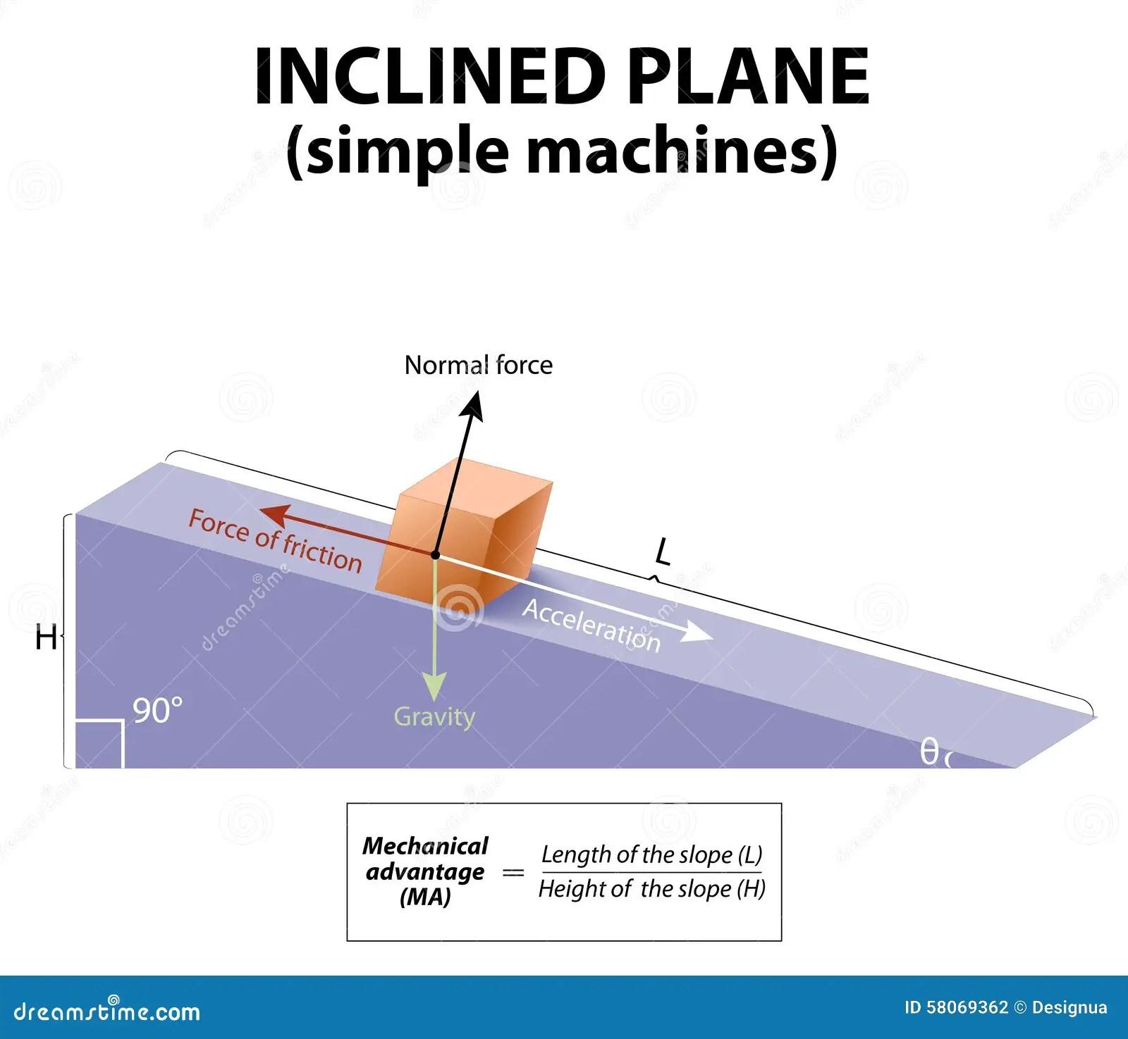 Force Acceleration Diagram