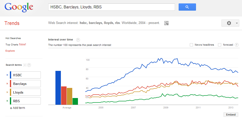 competitive intelligence with google trends