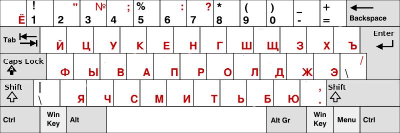 Az írásjelek orosz elrendezés