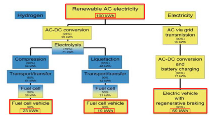 Fuels Would Fossil Be Compared Hydrogen Efficient