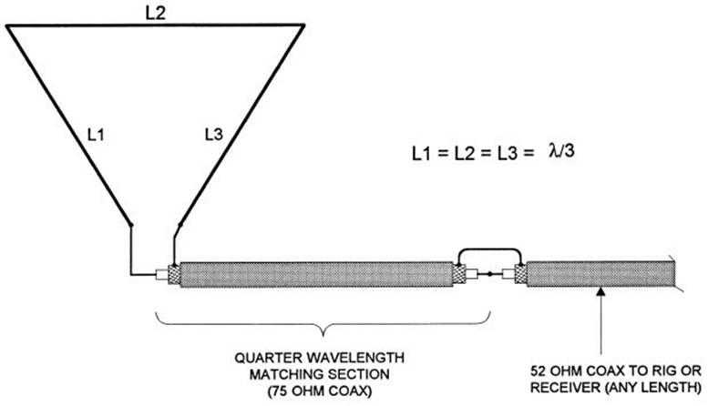 160 Meter Antenna Length