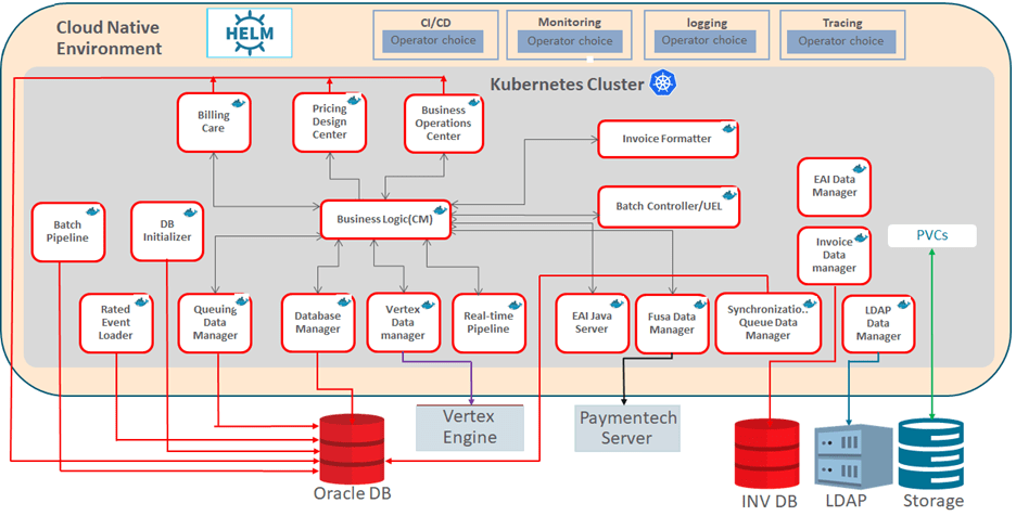 Oracle BRM Cloud Native Deployment Architecture
