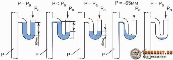 Фото – схема прорыва гидрозатвора в сифоне